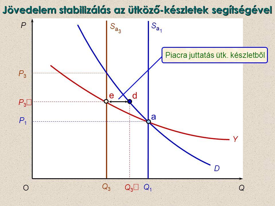 P QO D Sa3Sa3 Q3Q3 Q1Q1 Sa1Sa1 Q3Q3 Y a P1P1 P3P3 P3P3 d e Piacra juttatás ütk. készletből Jövedelem stabilizálás az ütköző-készletek segítségével