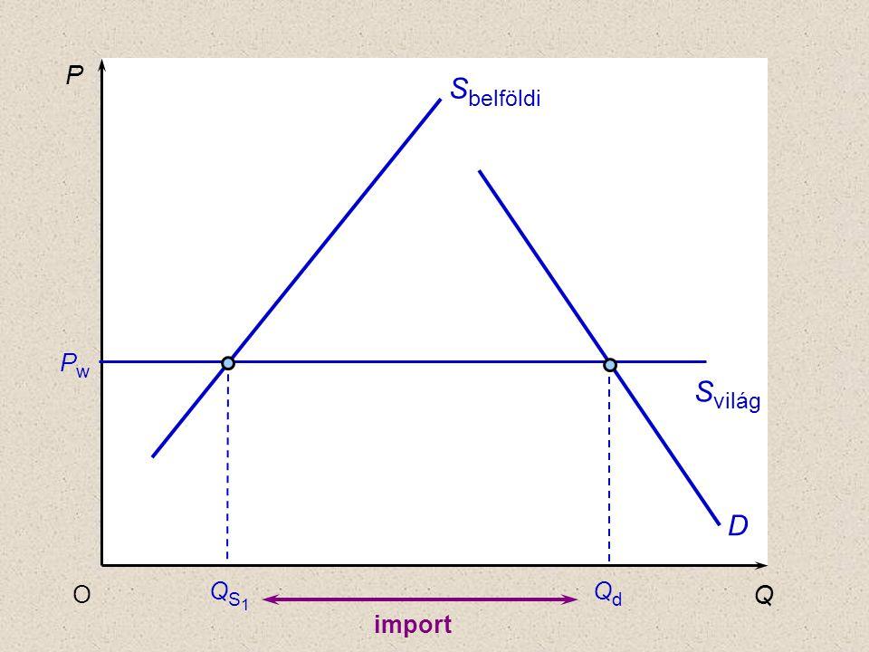 P Q O D PwPw S belföldi S világ QS1QS1 QdQd import