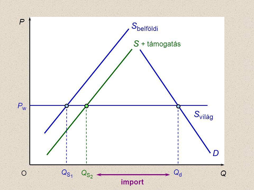 P Q O D QdQd PwPw QS2QS2 S + támogatás S belföldi S világ QS1QS1 import