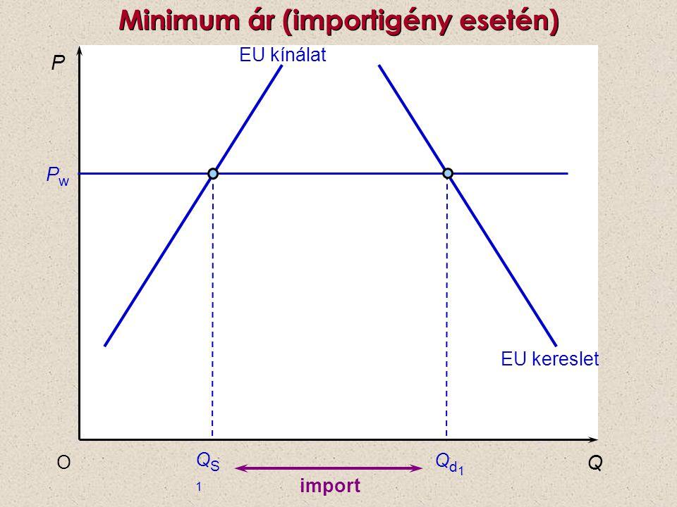 Minimum ár (importigény esetén) P Q O PwPw EU kínálat QS1QS1 Qd1Qd1 EU kereslet import
