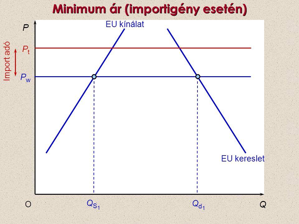 P Q O PwPw PtPt EU kínálat QS1QS1 Qd1Qd1 EU kereslet Minimum ár (importigény esetén) Import adó