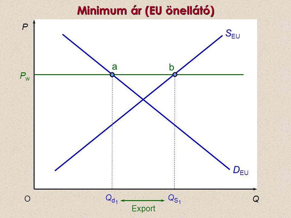 P Q O QS1QS1 Qd1Qd1 D EU S EU PwPw b a Export Minimum ár (EU önellátó)