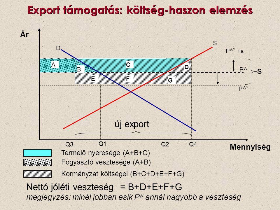 Export támogatás: költség-haszon elemzés P W* +s S PWPW D Q2 Q1 Ár Mennyiség Nettó jóléti veszteség = B+D+E+F+G megjegyzés: minél jobban esik P w anná