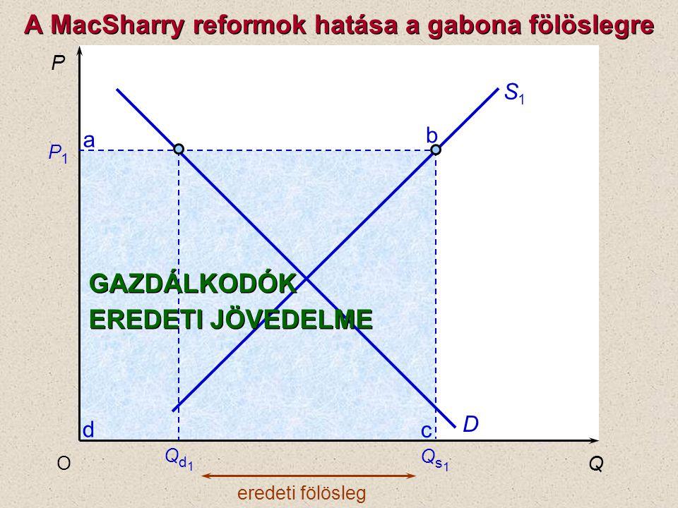c b a d P Q O P1P1 S1S1 D eredeti fölösleg Qs1Qs1 Qd1Qd1 GAZDÁLKODÓK EREDETI JÖVEDELME GAZDÁLKODÓK EREDETI JÖVEDELME A MacSharry reformok hatása a gab
