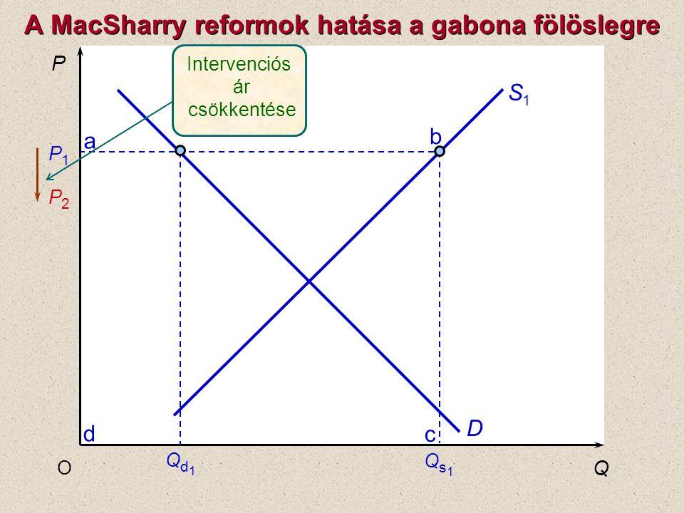 P Q O P1P1 P2P2 S1S1 D c b a d Intervenciós ár csökkentése Qs1Qs1 Qd1Qd1 A MacSharry reformok hatása a gabona fölöslegre