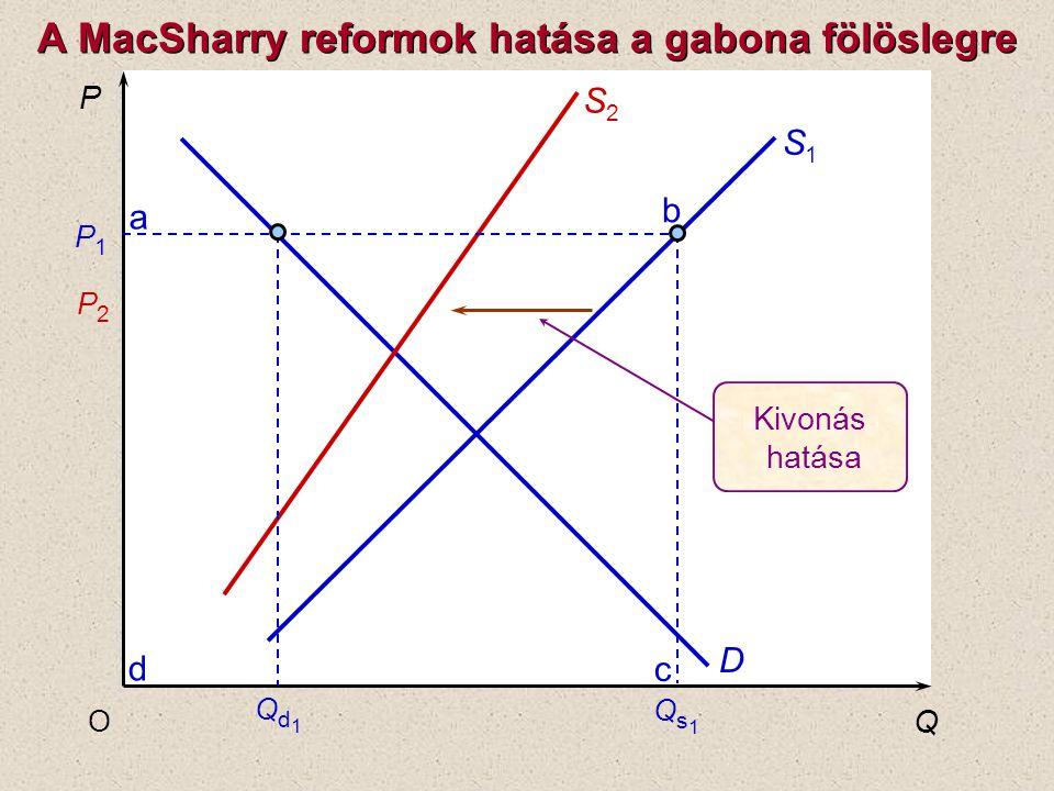 P Q O P1P1 P2P2 S1S1 D S2S2 c b a d Kivonás hatása Qs1Qs1 Qd1Qd1 A MacSharry reformok hatása a gabona fölöslegre