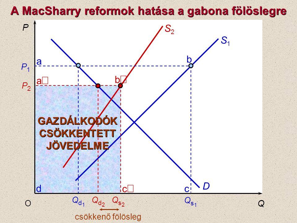 a b c P Q O P1P1 P2P2 S1S1 D S2S2 Qs2Qs2 Qs1Qs1 Qd2Qd2 Qd1Qd1 c b a d csökkenő fölösleg GAZDÁLKODÓK CSÖKKENTETT JÖVEDELME GAZDÁLKODÓK CSÖKKENTETT JÖVE