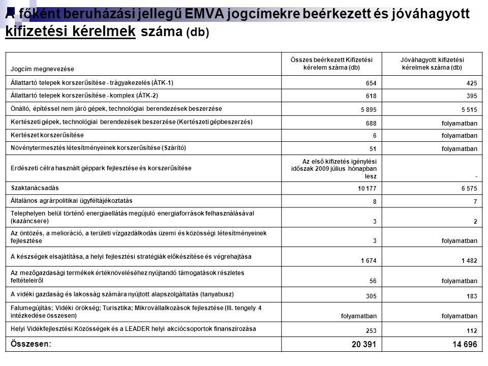 A főként beruházási jellegű EMVA jogcímekre beérkezett és jóváhagyott kifizetési kérelmek száma (db) Jogcím megnevezése Összes beérkezett Kifizetési kérelem száma (db) Jóváhagyott kifizetési kérelmek száma (db) Állattartó telepek korszerűsítése - trágyakezelés (ÁTK-1) 654 425 Állattartó telepek korszerűsítése - komplex (ÁTK-2) 618395 Önálló, építéssel nem járó gépek, technológiai berendezések beszerzése 5 895 5 515 Kertészeti gépek, technológiai berendezések beszerzése (Kertészeti gépbeszerzés) 688 folyamatban Kertészet korszerűsítése 6 folyamatban Növénytermesztés létesítményeinek korszerűsítése (Szárító) 51 folyamatban Erdészeti célra használt géppark fejlesztése és korszerűsítése Az első kifizetés igénylési időszak 2009 július hónapban lesz - Szaktanácsadás 10 177 6 575 Általános agrárpolitikai ügyféltájékoztatás 8 7 Telephelyen belül történő energiaellátás megújuló energiaforrások felhasználásával (kazáncsere) 3 2 Az öntözés, a melioráció, a területi vízgazdálkodás üzemi és közösségi létesítményeinek fejlesztése 3 folyamatban A készségek elsajátítása, a helyi fejlesztési stratégiák előkészítése és végrehajtása 1 674 1 482 Az mezőgazdasági termékek értéknöveléséhez nyújtandó támogatások részletes feltételeiről 56folyamatban A vidéki gazdaság és lakosság számára nyújtott alapszolgáltatás (tanyabusz) 305 183 Falumegújítás; Vidéki örökség; Turisztika; Mikrovállalkozások fejlesztése (III.