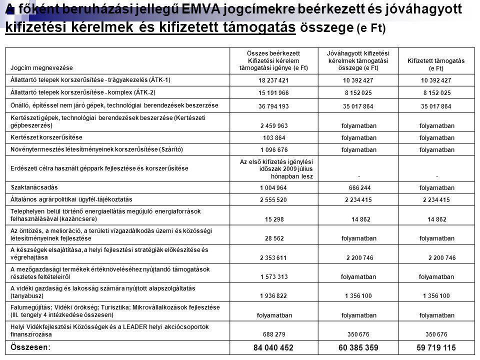 A főként beruházási jellegű EMVA jogcímekre beérkezett és jóváhagyott kifizetési kérelmek és kifizetett támogatás összege (e Ft) Jogcím megnevezése Összes beérkezett Kifizetési kérelem támogatási igénye (e Ft) Jóváhagyott kifizetési kérelmek támogatási összege (e Ft) Kifizetett támogatás (e Ft) Állattartó telepek korszerűsítése - trágyakezelés (ÁTK-1)18 237 42110 392 427 Állattartó telepek korszerűsítése - komplex (ÁTK-2)15 191 9668 152 025 Önálló, építéssel nem járó gépek, technológiai berendezések beszerzése 36 794 19335 017 864 Kertészeti gépek, technológiai berendezések beszerzése (Kertészeti gépbeszerzés) 2 459 963 folyamatban Kertészet korszerűsítése 103 864 folyamatban Növénytermesztés létesítményeinek korszerűsítése (Szárító) 1 096 676 folyamatban Erdészeti célra használt géppark fejlesztése és korszerűsítése Az első kifizetés igénylési időszak 2009 július hónapban lesz - - Szaktanácsadás 1 004 964 666 244 folyamatban Általános agrárpolitikai ügyfél-tájékoztatás 2 555 5202 234 415 Telephelyen belül történő energiaellátás megújuló energiaforrások felhasználásával (kazáncsere) 15 298 14 862 Az öntözés, a melioráció, a területi vízgazdálkodás üzemi és közösségi létesítményeinek fejlesztése 28 562 folyamatban A készségek elsajátítása, a helyi fejlesztési stratégiák előkészítése és végrehajtása 2 353 611 2 200 746 A mezőgazdasági termékek értéknöveléséhez nyújtandó támogatások részletes feltételeiről 1 573 313folyamatban A vidéki gazdaság és lakosság számára nyújtott alapszolgáltatás (tanyabusz) 1 936 8221 356 100 Falumegújítás; Vidéki örökség; Turisztika; Mikrovállalkozások fejlesztése (III.