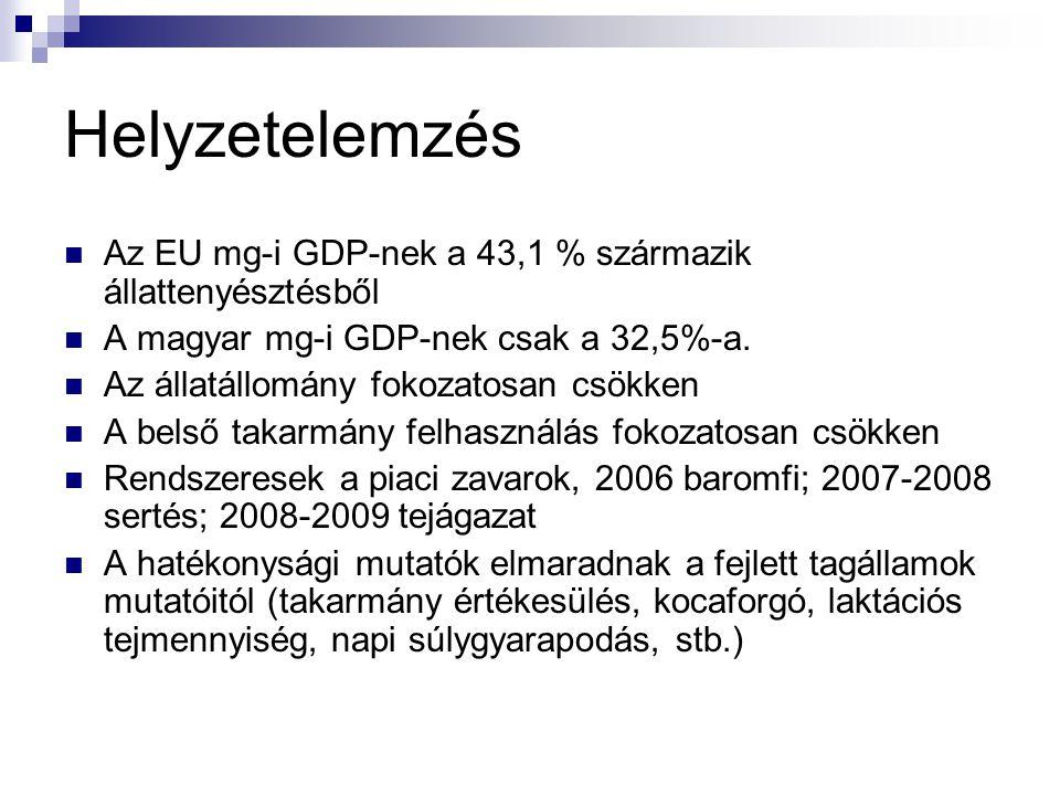 Helyzetelemzés Az EU mg-i GDP-nek a 43,1 % származik állattenyésztésből A magyar mg-i GDP-nek csak a 32,5%-a.