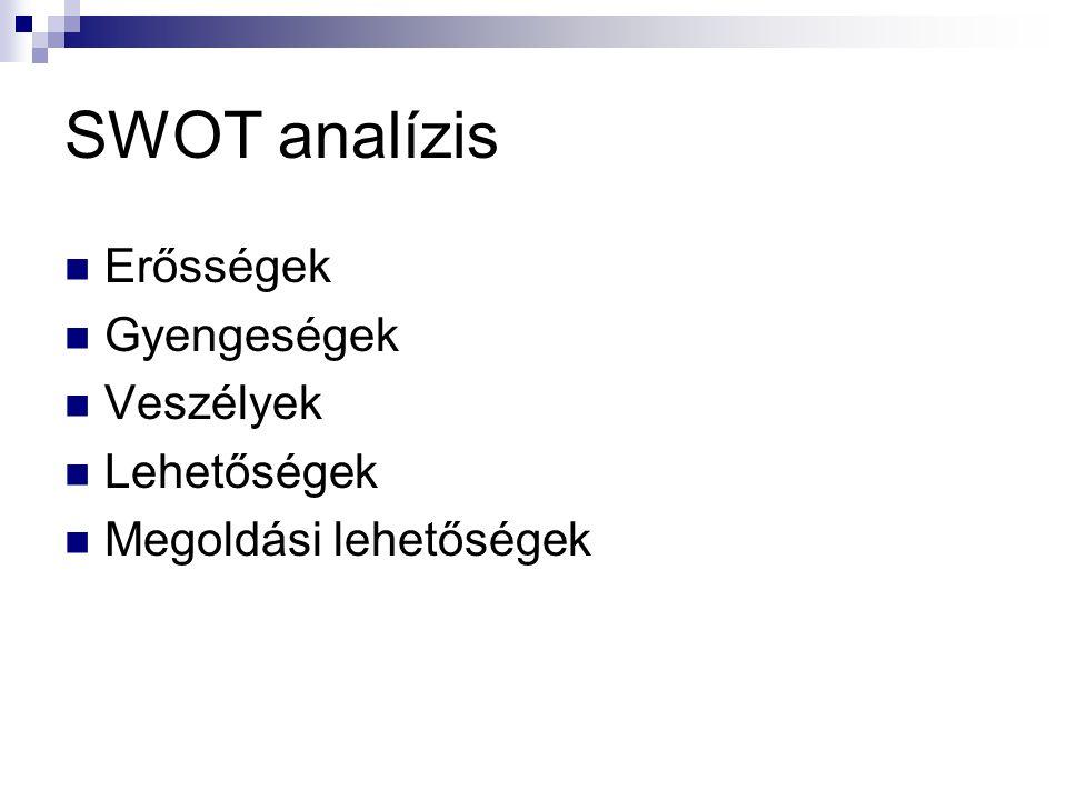 SWOT analízis Erősségek Gyengeségek Veszélyek Lehetőségek Megoldási lehetőségek