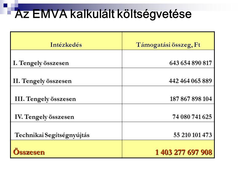 Intézkedés Támogatási összeg, Ft I. Tengely összesen 643 654 890 817 II.