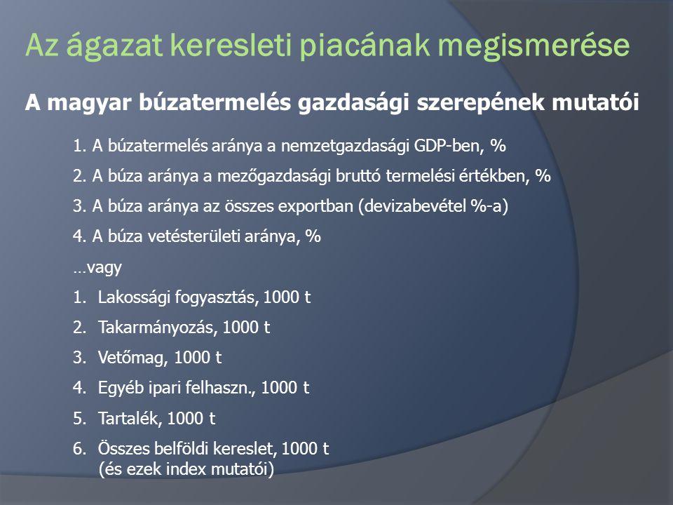 Az ágazat keresleti piacának megismerése A magyar búzatermelés gazdasági szerepének mutatói 1. A búzatermelés aránya a nemzetgazdasági GDP-ben, % 2. A