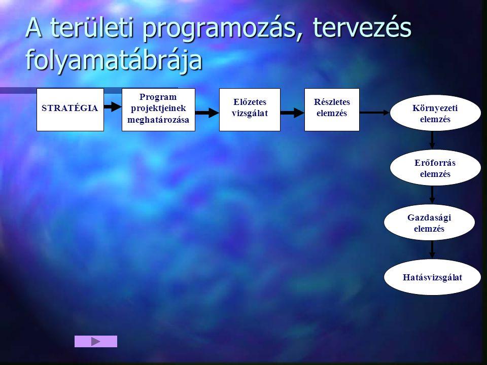 A területi programozás, tervezés folyamatábrája STRATÉGIA Előzetes vizsgálat Részletes elemzés Erőforrás elemzés Gazdasági elemzés Környezeti elemzés Hatásvizsgálat Program projektjeinek meghatározása