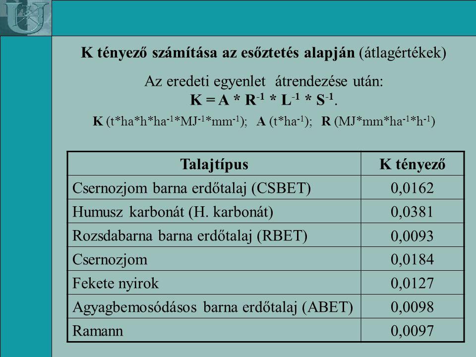 K tényező számítása az esőztetés alapján (átlagértékek) Az eredeti egyenlet átrendezése után: K = A * R -1 * L -1 * S -1.