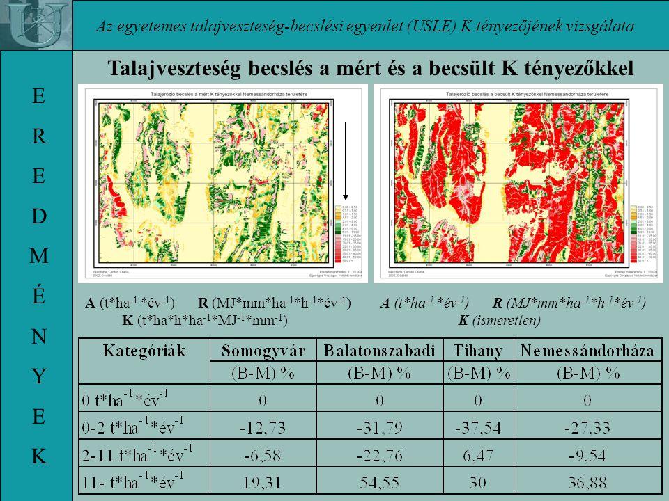 Az egyetemes talajveszteség-becslési egyenlet (USLE) K tényezőjének vizsgálata EREDMÉNYEKEREDMÉNYEK Talajveszteség becslés a mért és a becsült K tényezőkkel A (t*ha -1 *év -1 ) R (MJ*mm*ha -1 *h -1 *év -1 ) K (t*ha*h*ha -1 *MJ -1 *mm -1 ) A (t*ha -1 *év -1 ) R (MJ*mm*ha -1 *h -1 *év -1 ) K (ismeretlen)