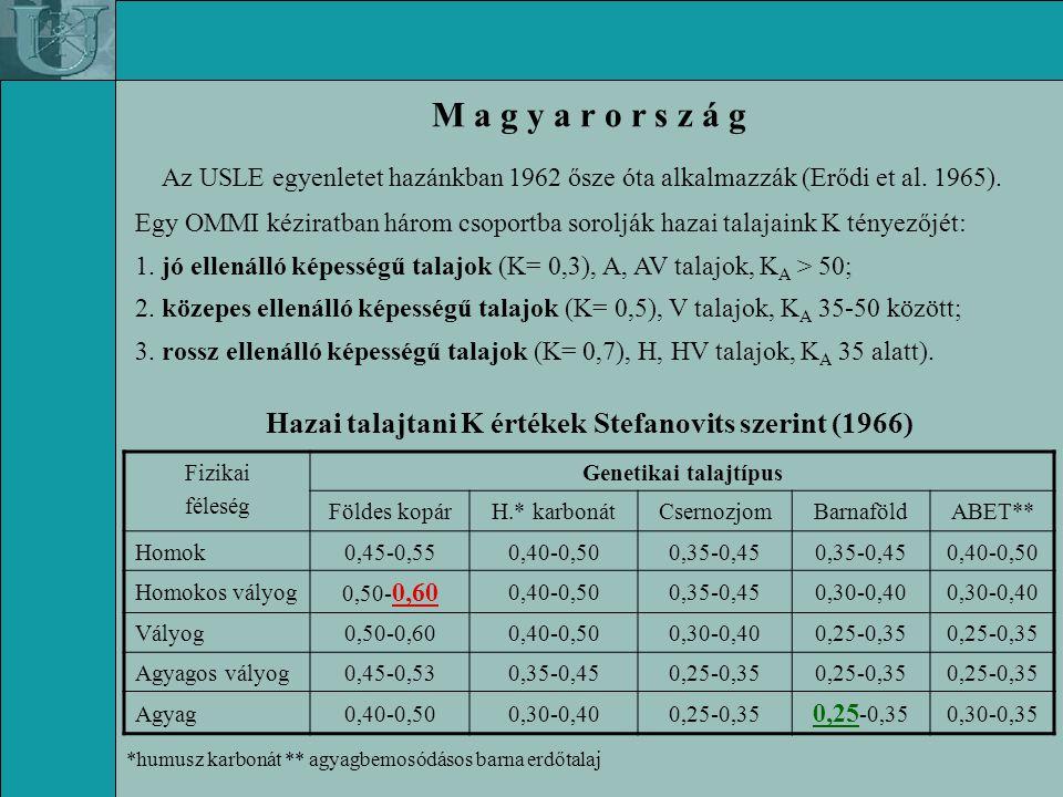 M a g y a r o r s z á g Az USLE egyenletet hazánkban 1962 ősze óta alkalmazzák (Erődi et al.