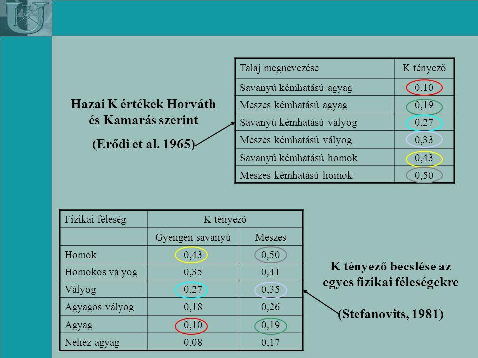 Egyazon talajtípusok különböző K tényezőkkel (Römkens et al.