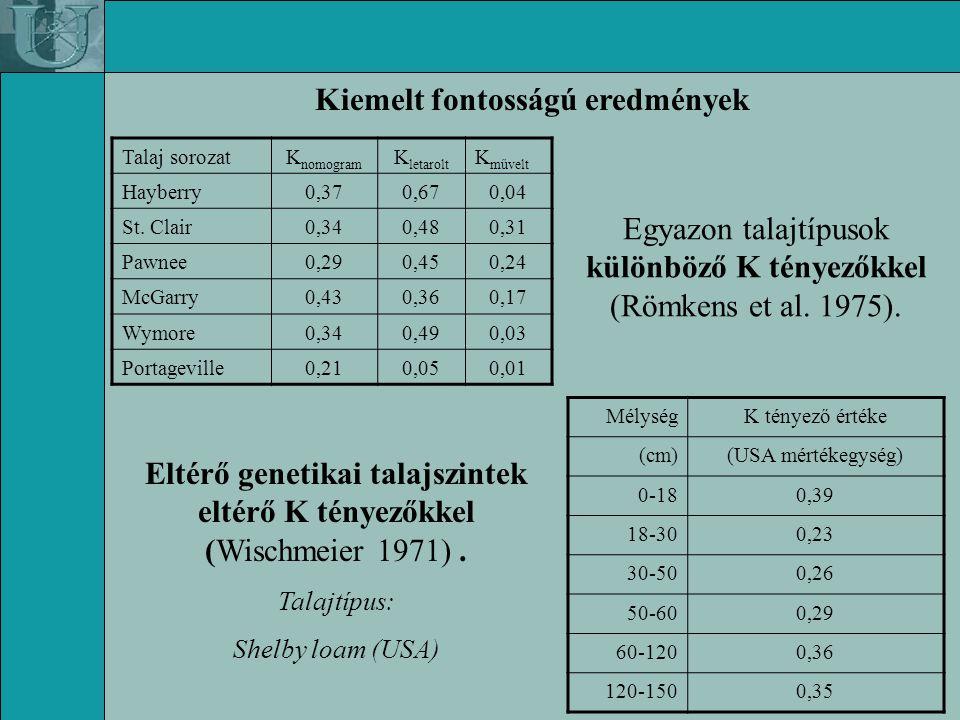 A tolerálható talajveszteség (T érték) mértéke Szerző(k)Növényzet/talajT érték Foster és Wischmeier (1974)természetes0,25-1,48 t*ha -1* év -1 Soil Conserv.