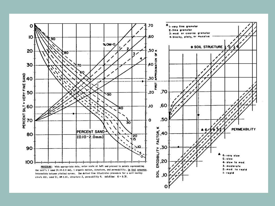 Az egyetemes talajveszteség-becslési egyenlet (USLE) K tényezőjének vizsgálata EREDMÉNYEKEREDMÉNYEK K tényező számítás eredményei a nomogram és az K = 2,77 * M 1,14 * (10 -7 ) * (12-SOM) + 4,28 * (10 -3 ) * (SS-2) + 3,29 * (10 -3 ) * (PP-3) Talajtípus K nomogram K egyenlet K esőztetés CSBET0,0160,066 0,016 H.