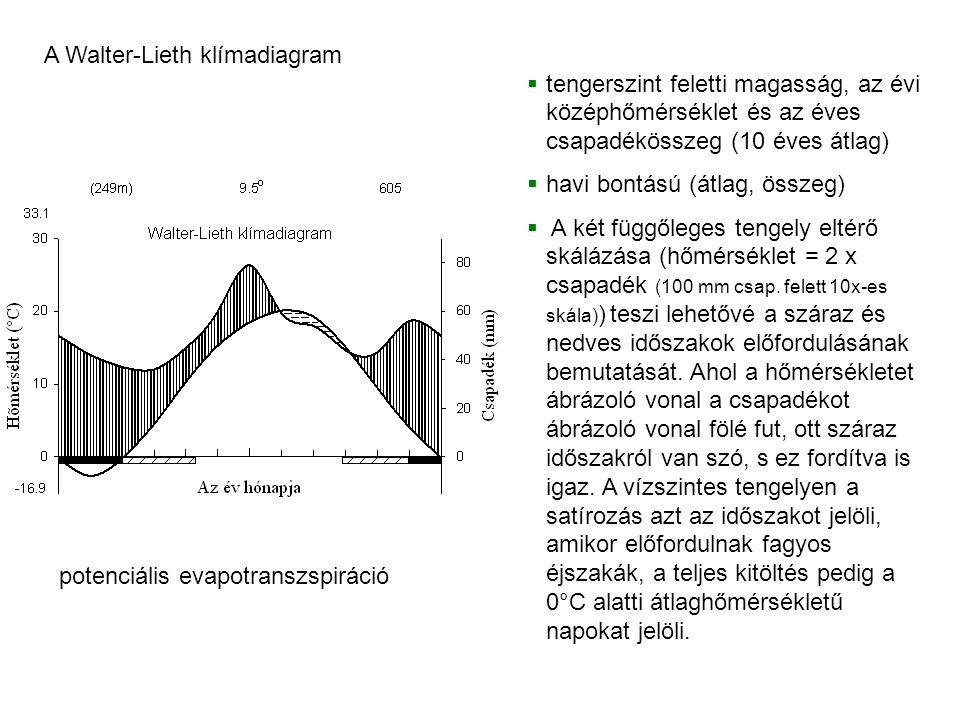 tengerszint feletti magasság, az évi középhőmérséklet és az éves csapadékösszeg (10 éves átlag)  havi bontású (átlag, összeg)  A két függőleges tengely eltérő skálázása (hőmérséklet = 2 x csapadék (100 mm csap.