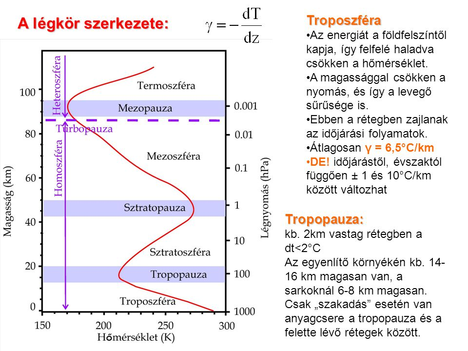 A légkör szerkezete: Troposzféra Az energiát a földfelszíntől kapja, így felfelé haladva csökken a hőmérséklet. A magassággal csökken a nyomás, és így
