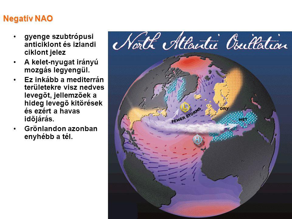 Negatív NAO gyenge szubtrópusi anticiklont és izlandi ciklont jelez A kelet-nyugat irányú mozgás legyengül.