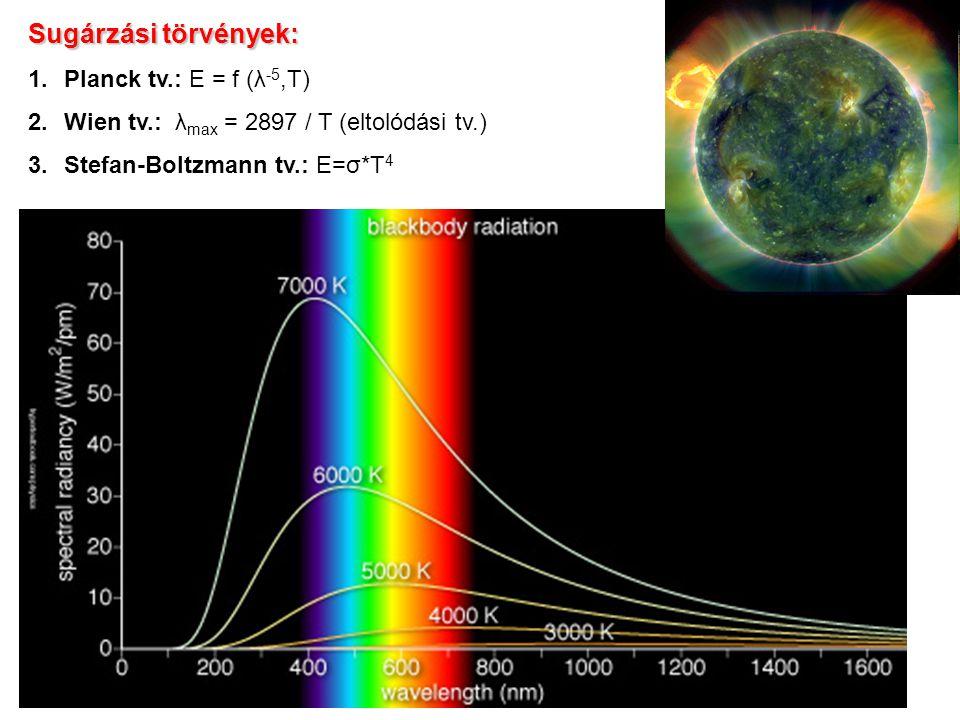 Sugárzási törvények: 1.Planck tv.: E = f (λ -5,T) 2.Wien tv.: λ max = 2897 / T (eltolódási tv.) 3.Stefan-Boltzmann tv.: E=σ*T 4