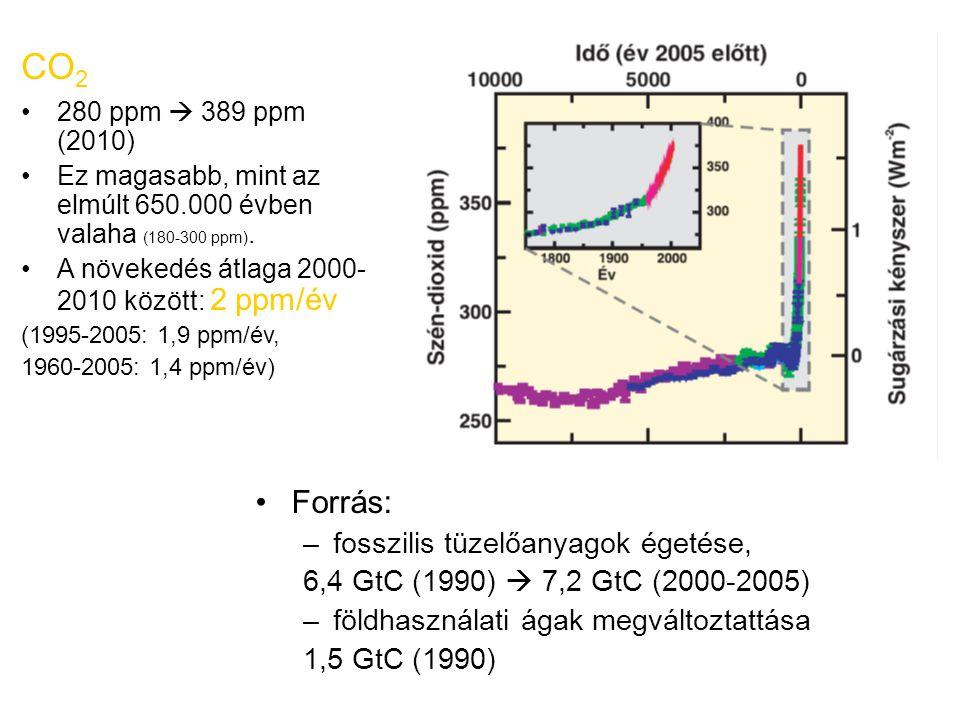 CO 2 280 ppm  389 ppm (2010) Ez magasabb, mint az elmúlt 650.000 évben valaha (180-300 ppm). A növekedés átlaga 2000- 2010 között: 2 ppm/év (1995-200