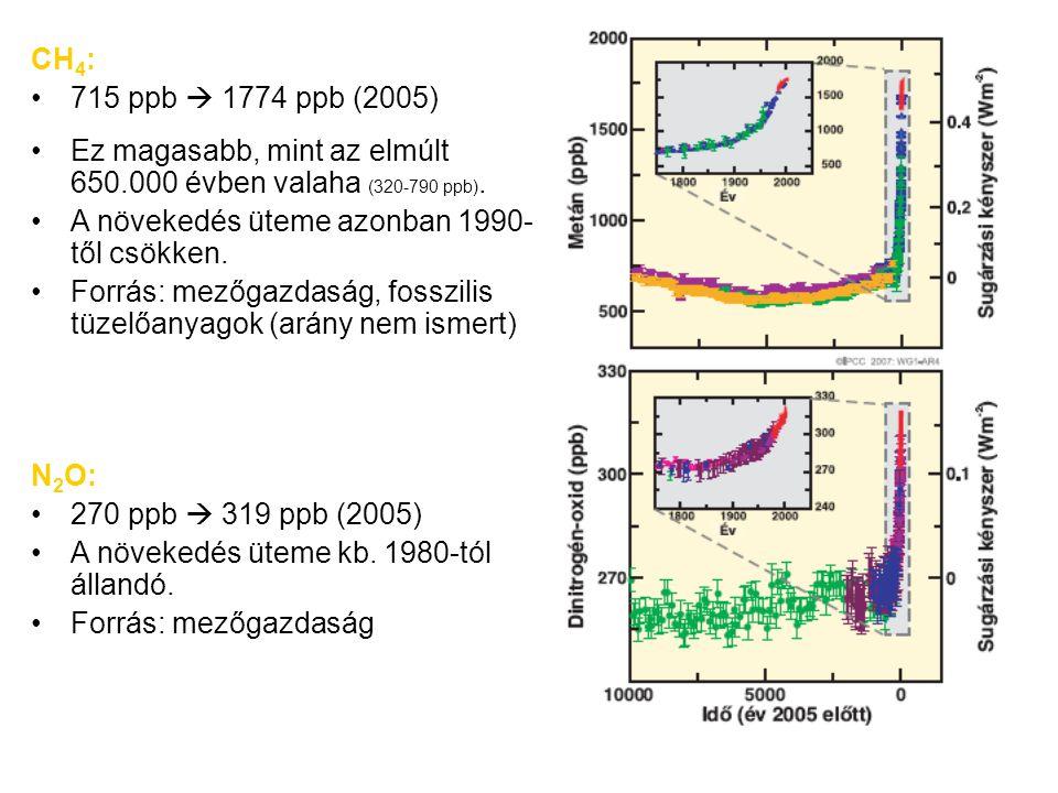 N 2 O: 270 ppb  319 ppb (2005) A növekedés üteme kb. 1980-tól állandó. Forrás: mezőgazdaság CH 4 : 715 ppb  1774 ppb (2005) Ez magasabb, mint az elm