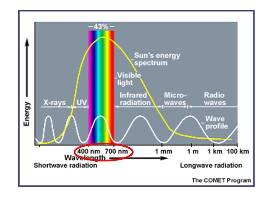 Beérkező rövid és hosszúhullámú sugárzás Visszavert rövid- (albedo) és hosszúhullámú sugárzás A felszín hőmérsékletétől függő hosszúhullámú (infravörös) kisugárzás