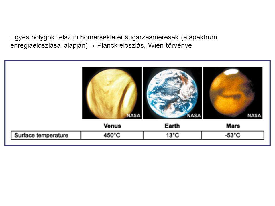 A felszíni energia (nettó radiáció)  melegítésre (talaj—levegő),  párolgásra (halmazállapot változás, látens hő),  fotoszintézisre fordítódik.
