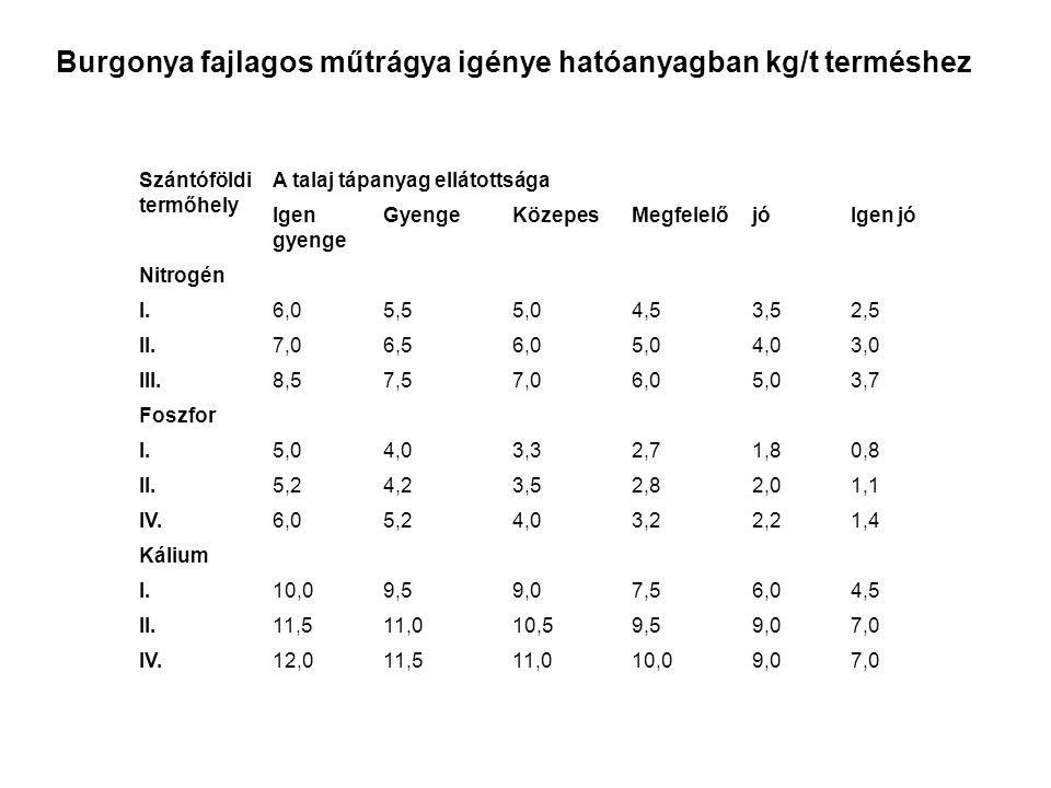 Burgonya fajlagos műtrágya igénye hatóanyagban kg/t terméshez Szántóföldi termőhely A talaj tápanyag ellátottsága Igen gyenge GyengeKözepesMegfelelőjó