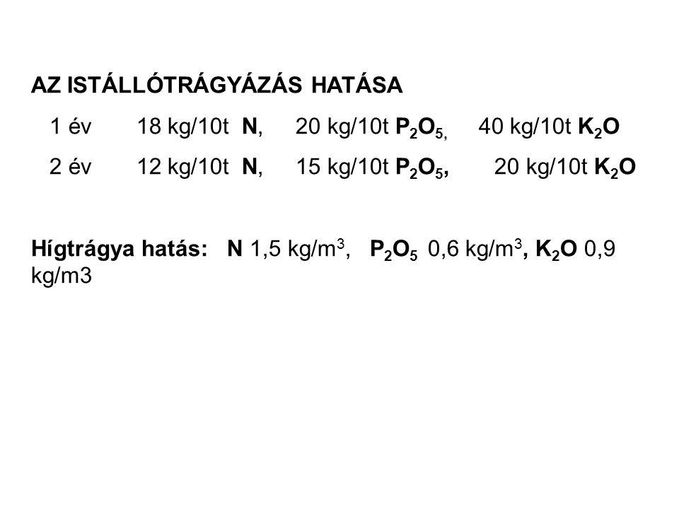 AZ ISTÁLLÓTRÁGYÁZÁS HATÁSA 1 év 18 kg/10t N, 20 kg/10t P 2 O 5, 40 kg/10t K 2 O 2 év 12 kg/10t N, 15 kg/10t P 2 O 5, 20 kg/10t K 2 O Hígtrágya hatás: