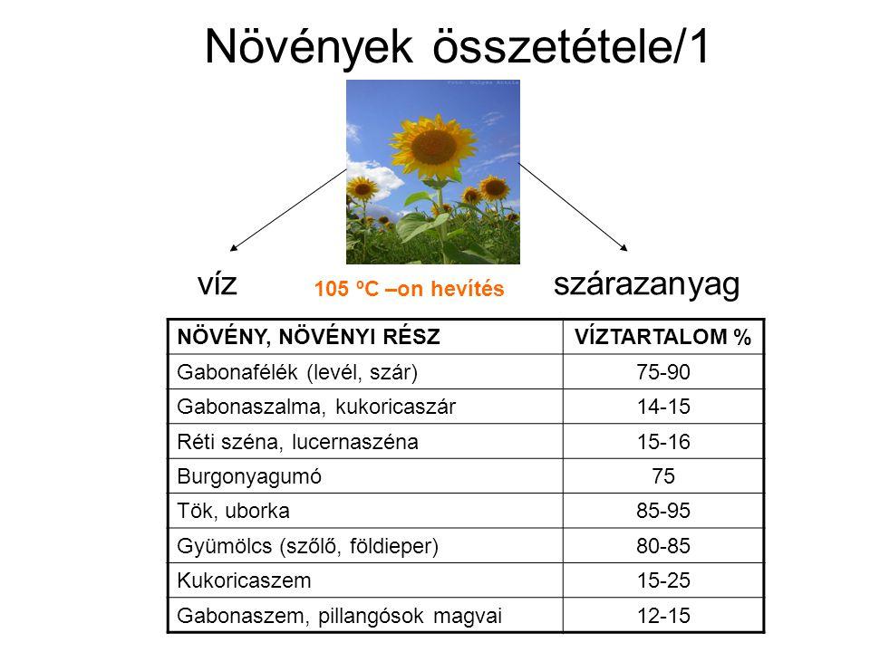 vízszárazanyag Növények összetétele/1 105 ºC –on hevítés NÖVÉNY, NÖVÉNYI RÉSZVÍZTARTALOM % Gabonafélék (levél, szár)75-90 Gabonaszalma, kukoricaszár14
