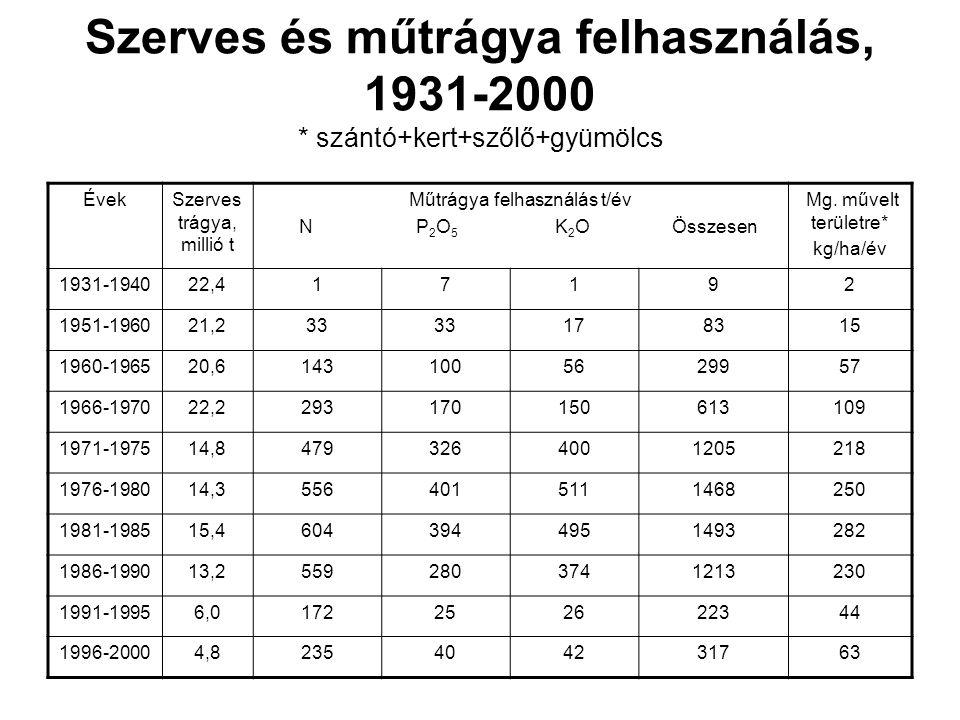 Szerves és műtrágya felhasználás, 1931-2000 * szántó+kert+szőlő+gyümölcs ÉvekSzerves trágya, millió t Műtrágya felhasználás t/év N P 2 O 5 K 2 O Össze