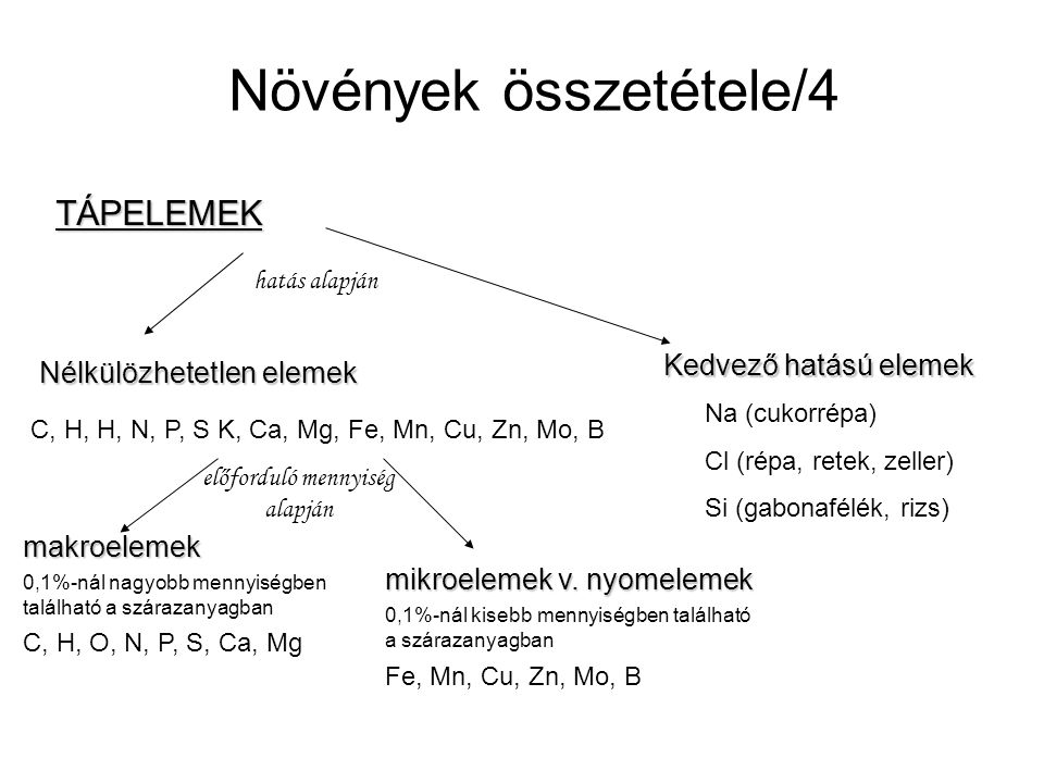 Növények összetétele/4 TÁPELEMEK Nélkülözhetetlen elemek Kedvező hatású elemek C, H, H, N, P, S K, Ca, Mg, Fe, Mn, Cu, Zn, Mo, B Na (cukorrépa) Cl (ré