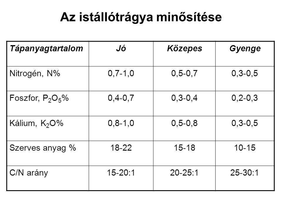 Az istállótrágya minősítése TápanyagtartalomJóKözepesGyenge Nitrogén, N%0,7-1,00,5-0,70,3-0,5 Foszfor, P 2 O 5 %0,4-0,70,3-0,40,2-0,3 Kálium, K 2 O%0,
