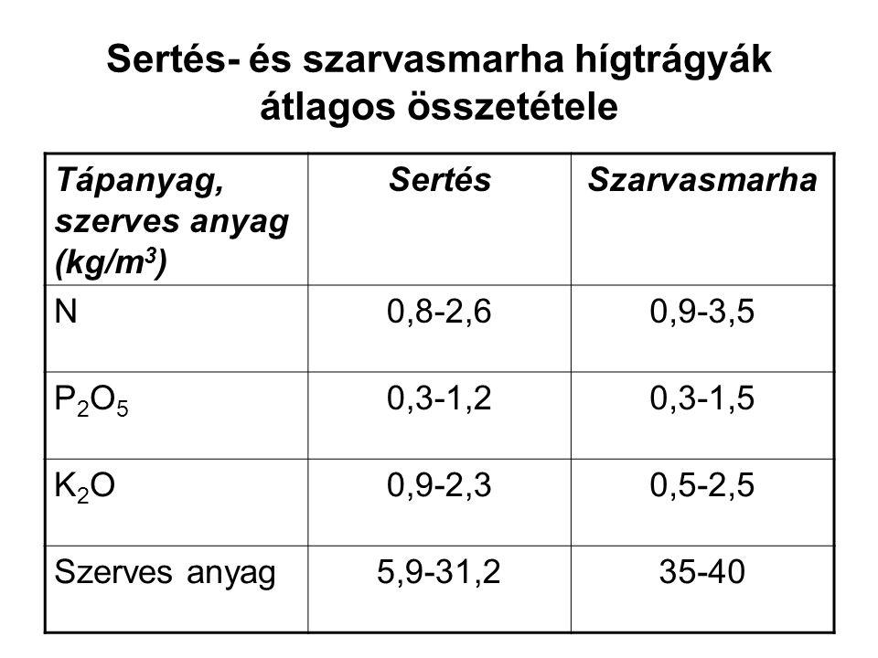 Sertés- és szarvasmarha hígtrágyák átlagos összetétele Tápanyag, szerves anyag (kg/m 3 ) SertésSzarvasmarha N0,8-2,60,9-3,5 P2O5P2O5 0,3-1,20,3-1,5 K2