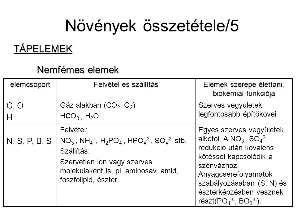 MIKROELEM TRÁGYÁK EDTA térszerkezete: CO 2- OCH 2 CO CH 2 O NCH 2 Zn O N CH 2 CO CH 2 CH 2 O CO