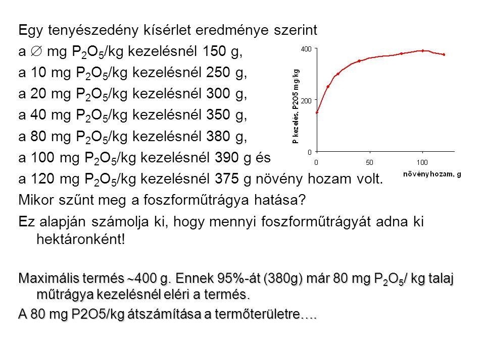 Egy tenyészedény kísérlet eredménye szerint a  mg P 2 O 5 /kg kezelésnél 150 g, a 10 mg P 2 O 5 /kg kezelésnél 250 g, a 20 mg P 2 O 5 /kg kezelésnél