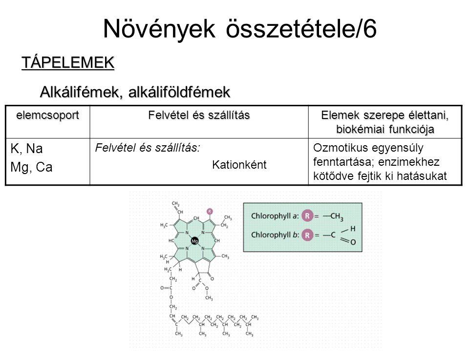 Növények összetétele/6 TÁPELEMEK Nehézfémek elemcsoport Felvétel és szállítás Elemek szerepe élettani, biokémiai funkciója Fe, Mn, Cu, Zn, Mo Felvétel (Mo kivételével): Kationként v.
