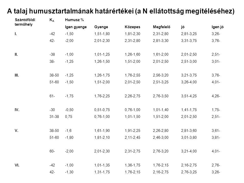 A talaj humusztartalmának határértékei (a N ellátottság megítéléséhez) Szántóföldi termőhely KAKA Humusz % Igen gyengeGyengeKözepesMegfelelőjóIgen jó