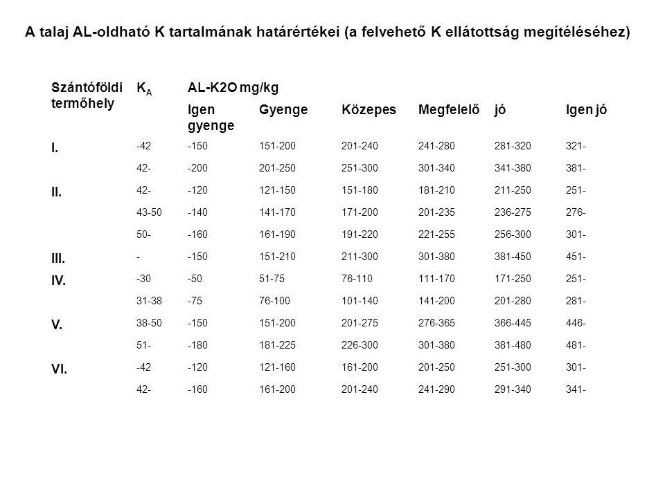 A talaj AL-oldható K tartalmának határértékei (a felvehető K ellátottság megítéléséhez) Szántóföldi termőhely KAKA AL-K2O mg/kg Igen gyenge GyengeKöze