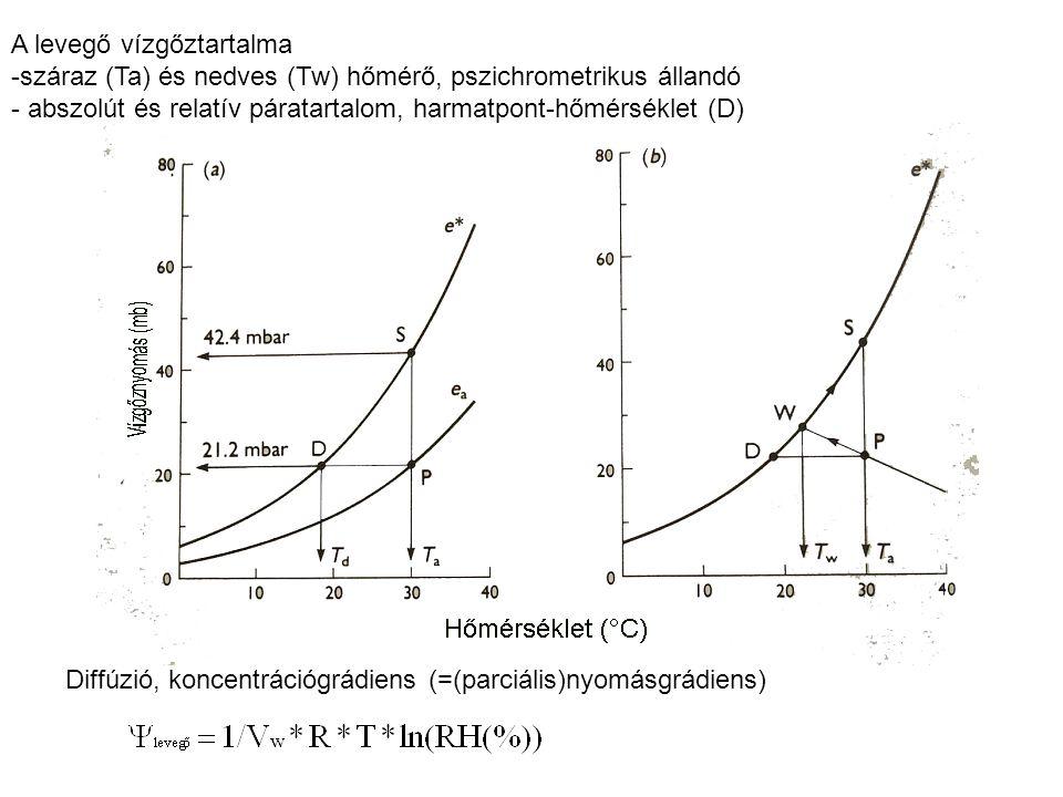 A levegő vízgőztartalma -száraz (Ta) és nedves (Tw) hőmérő, pszichrometrikus állandó - abszolút és relatív páratartalom, harmatpont-hőmérséklet (D) Diffúzió, koncentrációgrádiens (=(parciális)nyomásgrádiens)