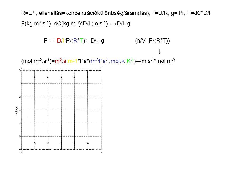 R=U/I, ellenállás=koncentrációkülönbség/áram(lás), I=U/R, g=1/r, F=dC*D/l F(kg.m 2.s -1 )=dC(kg.m -3 )*D/l (m.s -1 ), →D/l=g F = D/l*P/(R*T)*, D/l=g(n/V=P/(R*T)) ↓ (mol.m -2.s -1 )=m 2.s.m-1*Pa*(m -3 Pa -1.mol.K.K -1 )→m.s -1 *mol.m -3