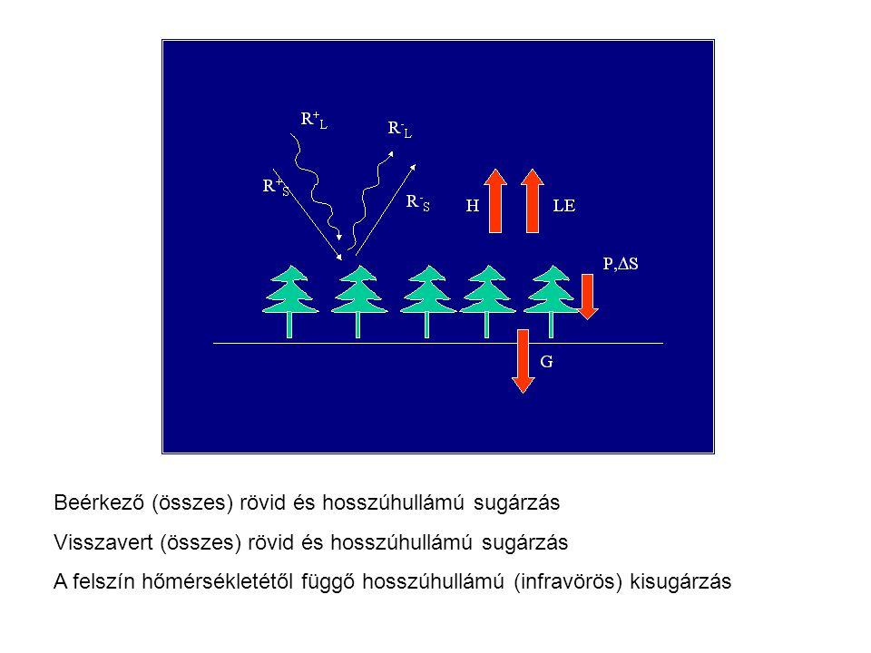Beérkező (összes) rövid és hosszúhullámú sugárzás Visszavert (összes) rövid és hosszúhullámú sugárzás A felszín hőmérsékletétől függő hosszúhullámú (infravörös) kisugárzás