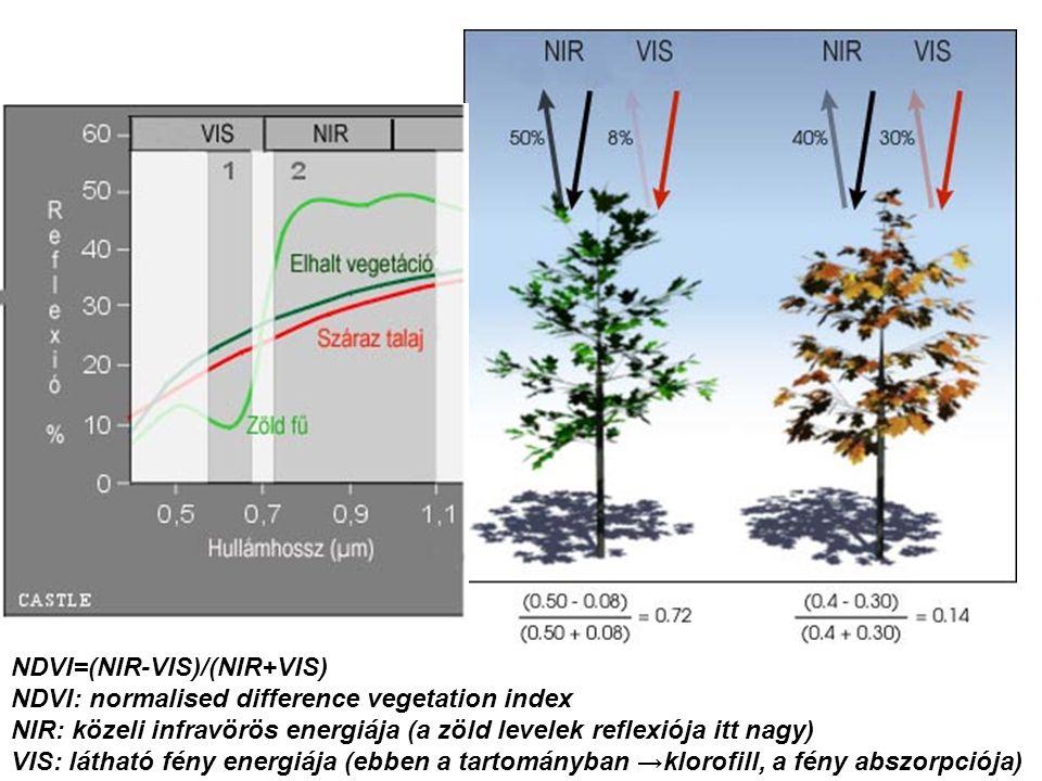 NDVI=(NIR-VIS)/(NIR+VIS) NDVI: normalised difference vegetation index NIR: közeli infravörös energiája (a zöld levelek reflexiója itt nagy) VIS: látha