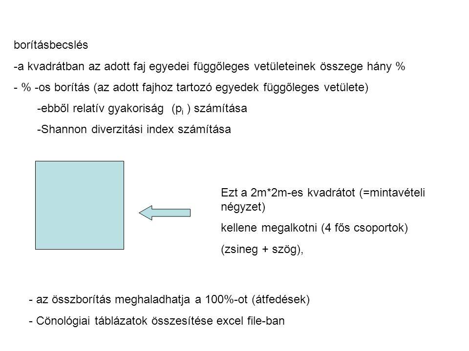 Cönológiai felvételezés Shannon diverzitási index: H=Σ-p i *log 2 (p i ), ahol pi az i-dik faj relatív gyakorisága A Shannon diverzitáshoz tartozó egyenletesség: E=H/ln(S), ahol S a fajok száma Latin névMagyar névBorított ság Pi (adott fajgyakoriság) (=fajborítottság/ összes borítottság) Achillea collina mezei cickafark35 %0,233 Elymus (Agropyron) repens közönséges tarackbúza 2 %0,013...
