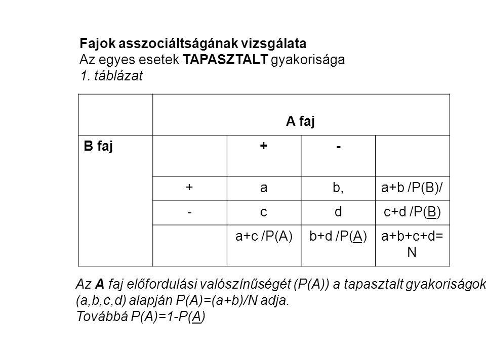 Fajok asszociáltságának vizsgálata Az egyes esetek TAPASZTALT gyakorisága 1. táblázat A faj B faj+- +ab,a+b /P(B)/ -cdc+d /P(B) a+c /P(A)b+d /P(A)a+b+
